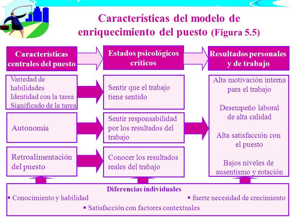 Características del modelo de enriquecimiento del puesto (Figura 5.5)