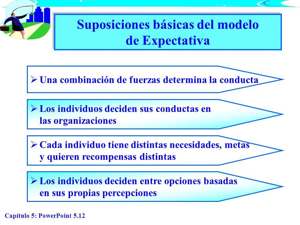 Suposiciones básicas del modelo de Expectativa