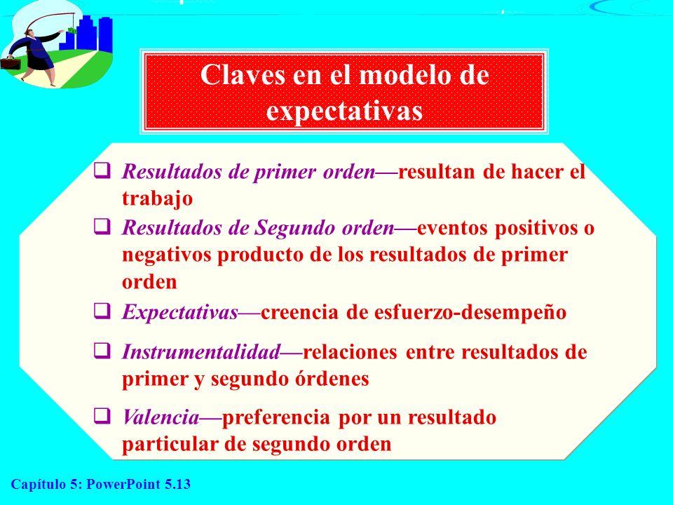 Claves en el modelo de expectativas