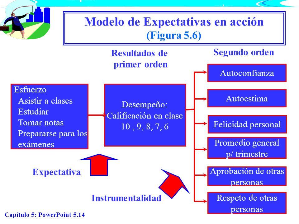 Modelo de Expectativas en acción (Figura 5.6)