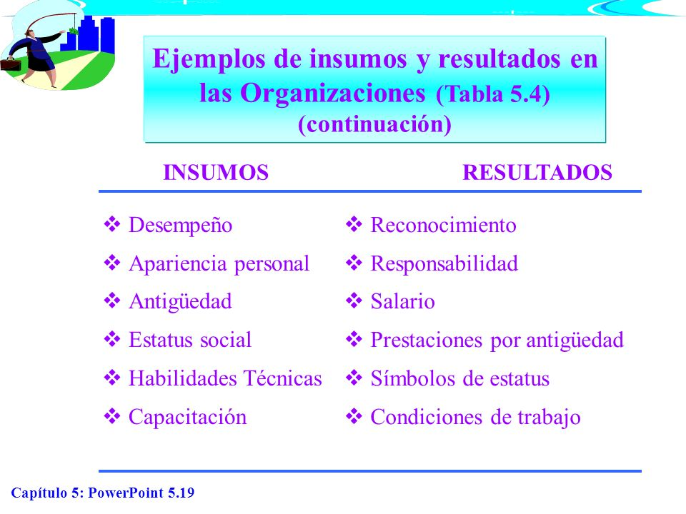 Ejemplos de insumos y resultados en las Organizaciones (Tabla 5.4) (continuación) INSUMOS. RESULTADOS.