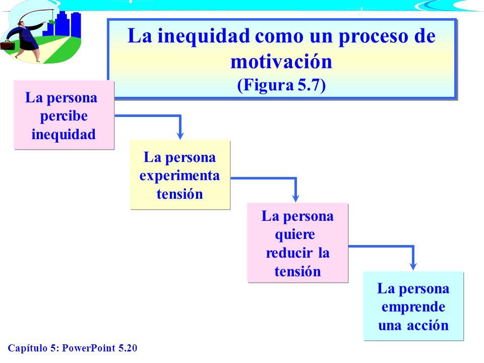 La inequidad como un proceso de motivación (Figura 5.7)
