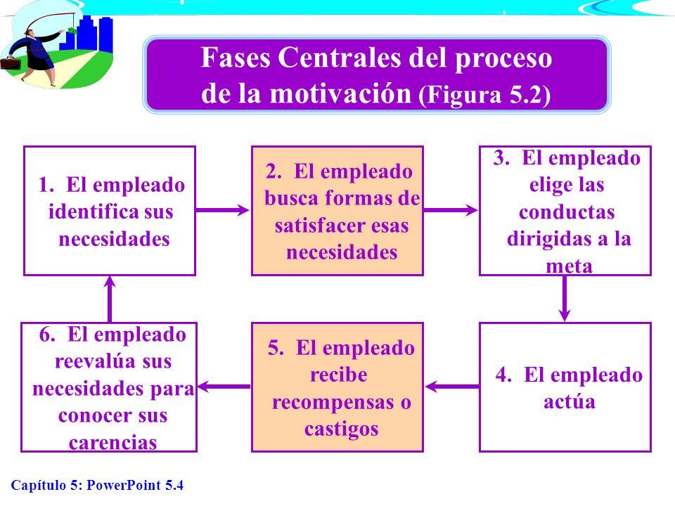 Fases Centrales del proceso de la motivación (Figura 5.2)