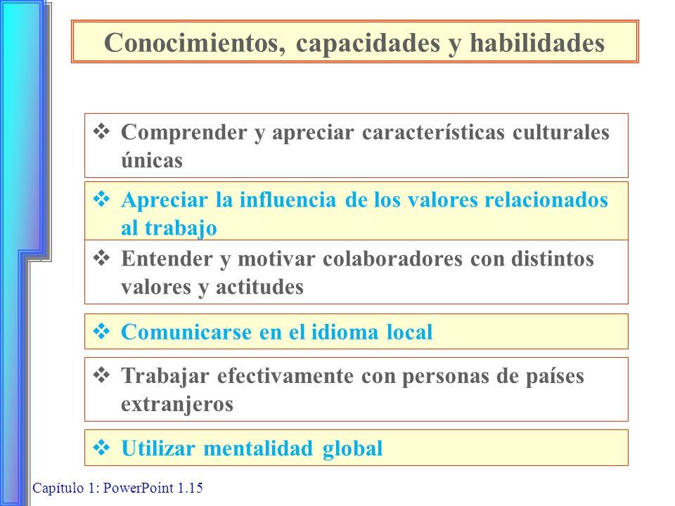 Conocimientos, capacidades y habilidades