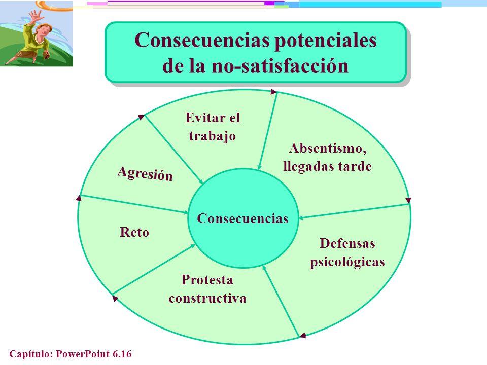 Consecuencias potenciales de la no-satisfacción