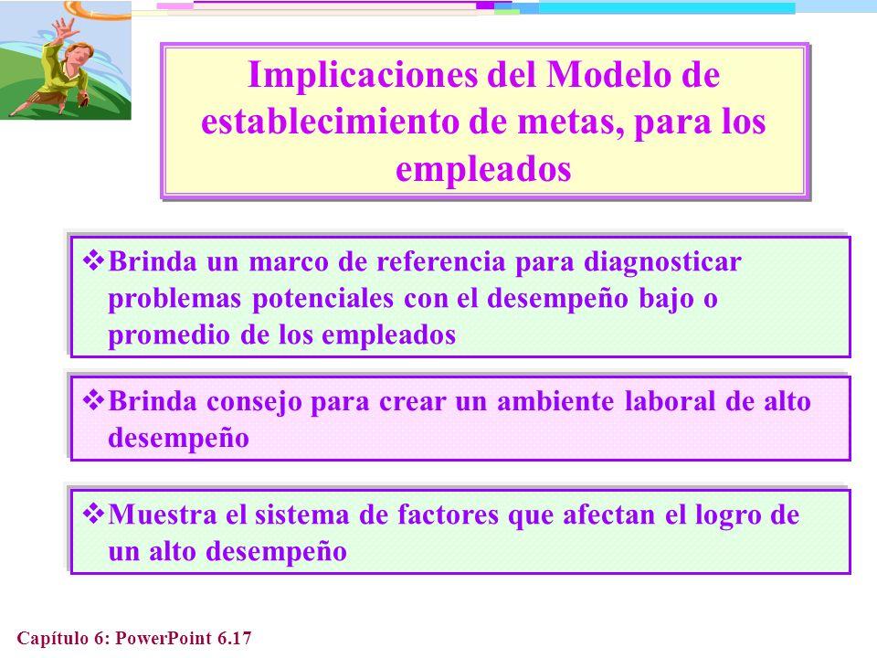 Implicaciones del Modelo de establecimiento de metas, para los empleados