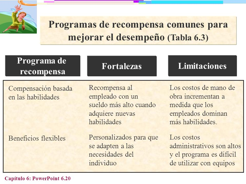 Programas de recompensa comunes para mejorar el desempeño (Tabla 6.3)
