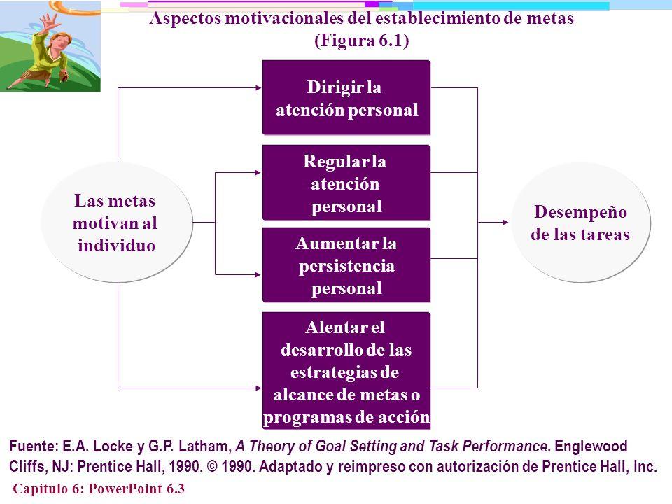Aspectos motivacionales del establecimiento de metas (Figura 6.1)