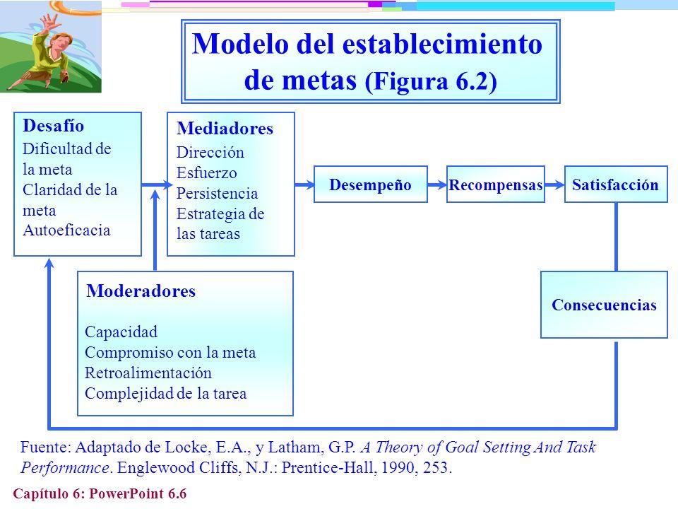Modelo del establecimiento de metas (Figura 6.2)