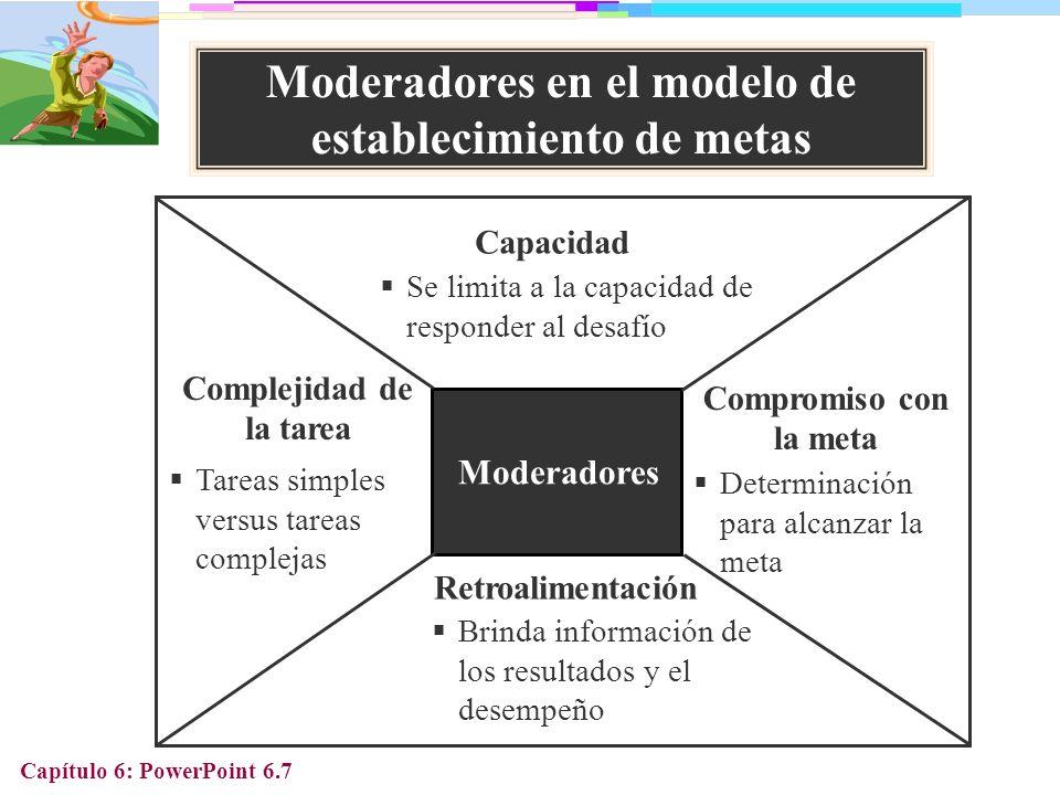 Moderadores en el modelo de establecimiento de metas
