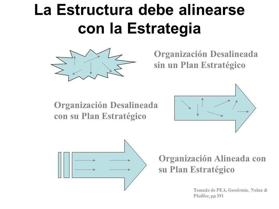 La Estructura debe alinearse con la Estrategia
