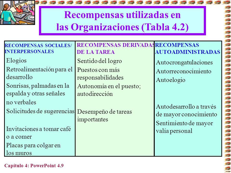 Recompensas utilizadas en las Organizaciones (Tabla 4.2)