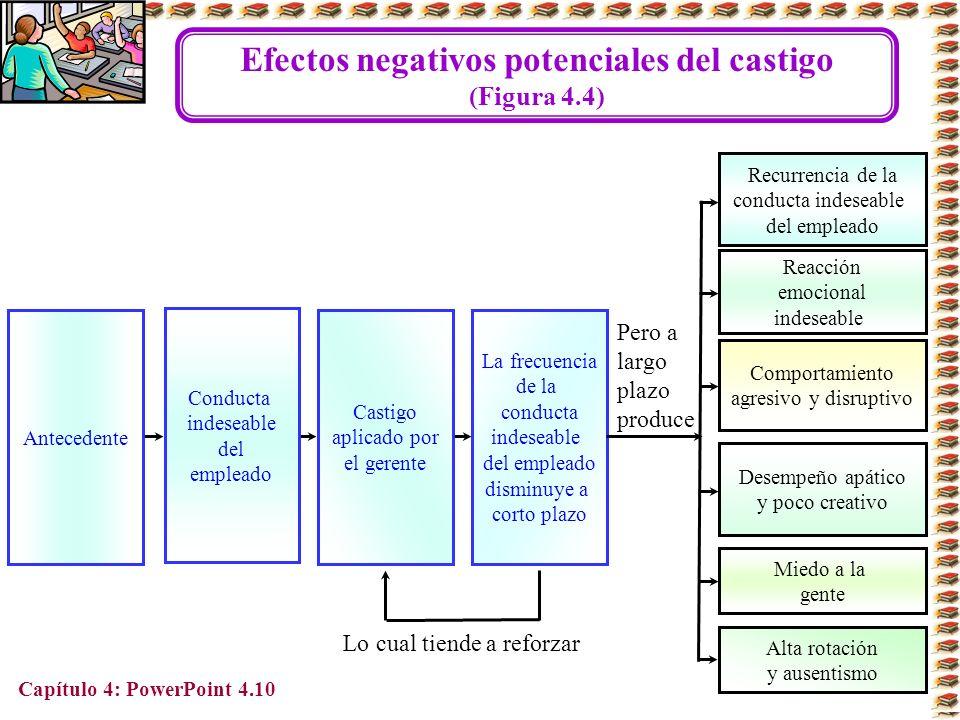 Efectos negativos potenciales del castigo