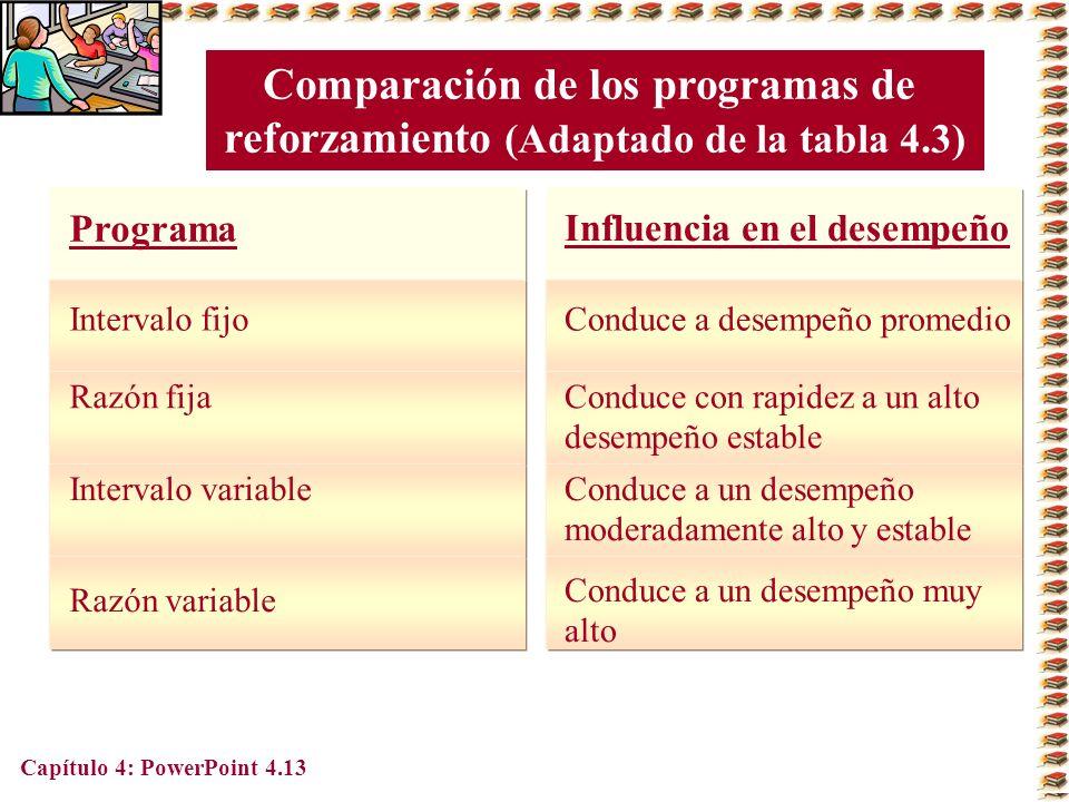 Comparación de los programas de reforzamiento (Adaptado de la tabla 4.3) Programa. Influencia en el desempeño.