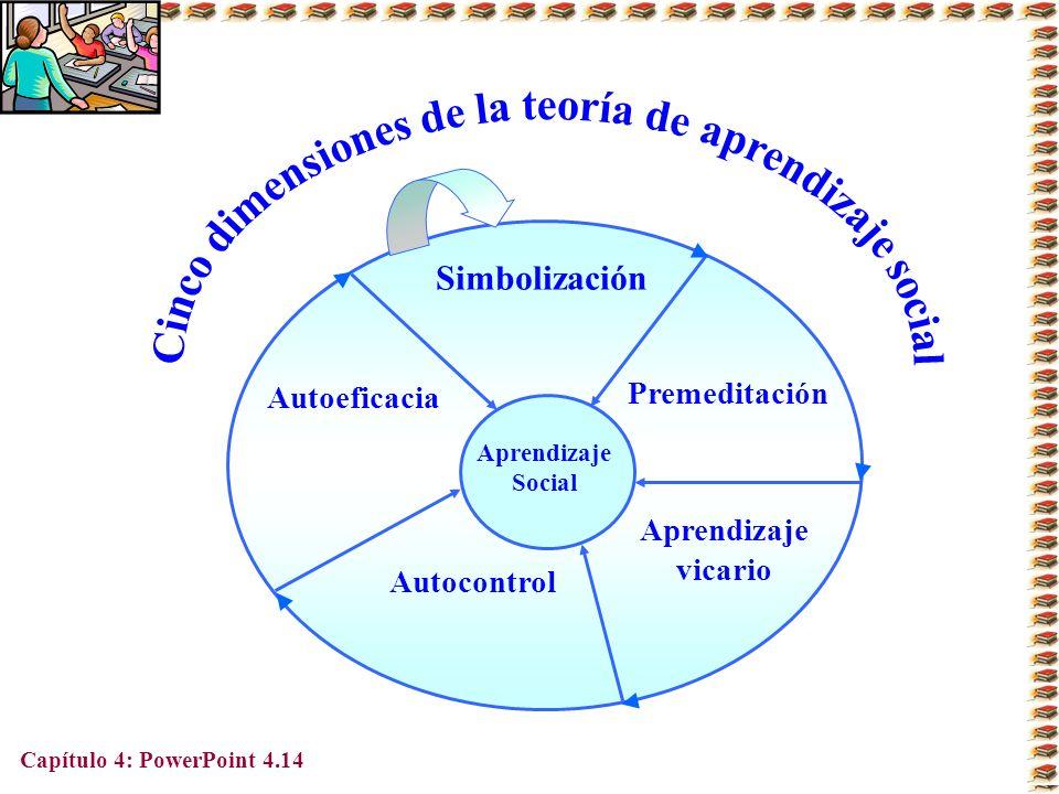 Cinco dimensiones de la teoría de aprendizaje social