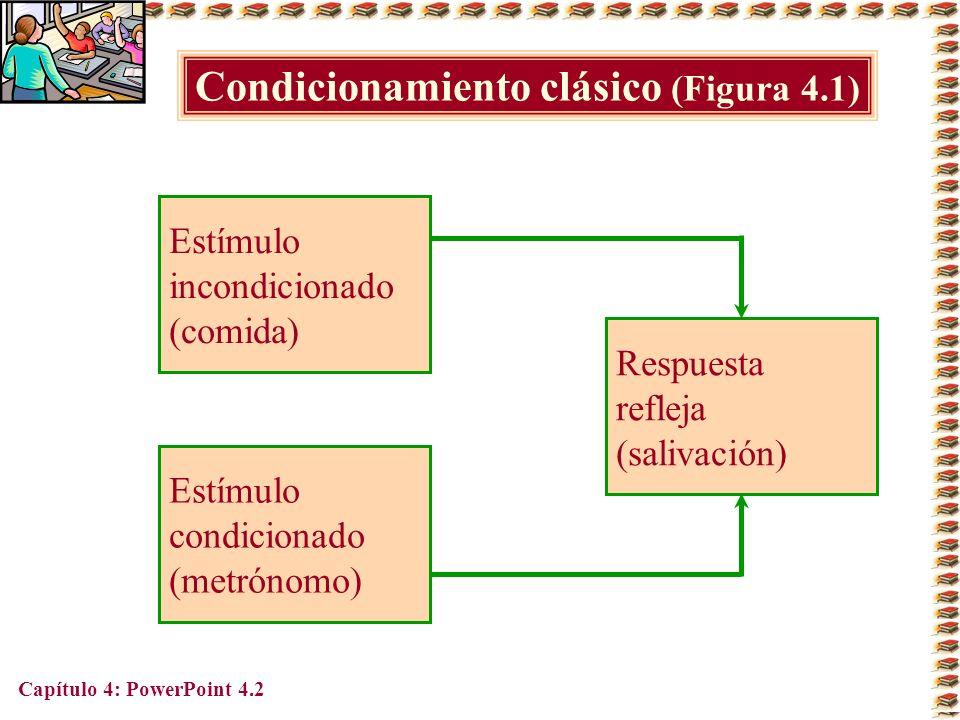 Condicionamiento clásico (Figura 4.1)