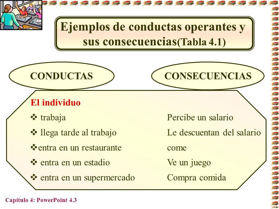Ejemplos de conductas operantes y sus consecuencias(Tabla 4.1)