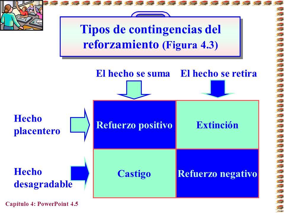 Tipos de contingencias del reforzamiento (Figura 4.3)