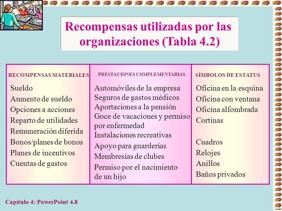 Recompensas utilizadas por las organizaciones (Tabla 4.2)
