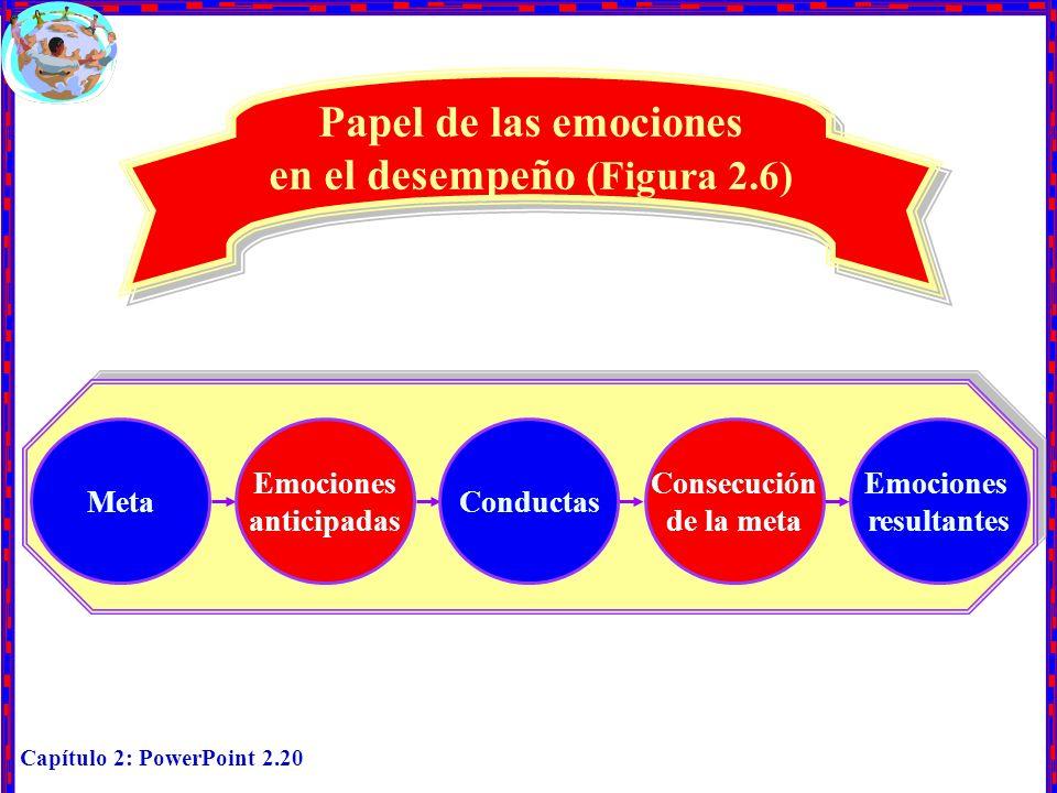 Papel de las emociones en el desempeño (Figura 2.6)