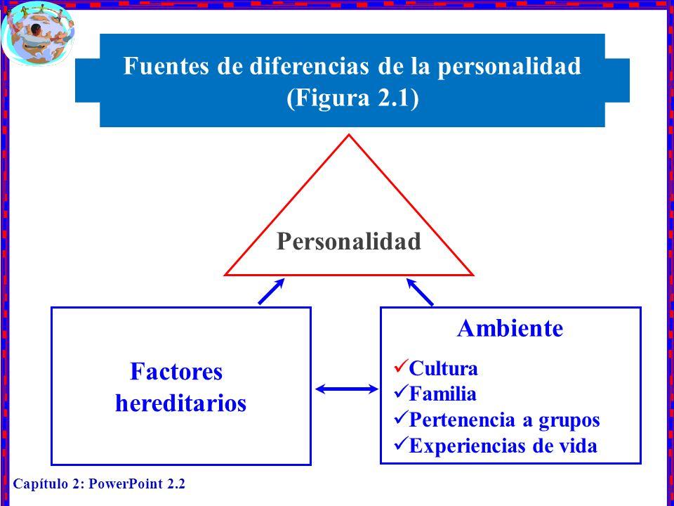 Fuentes de diferencias de la personalidad (Figura 2.1)
