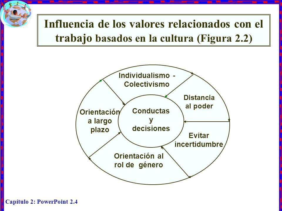 Influencia de los valores relacionados con el trabajo basados en la cultura (Figura 2.2) Individualismo - Colectivismo.