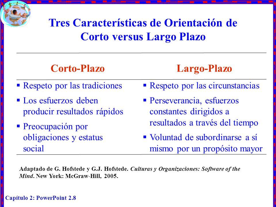 Tres Características de Orientación de Corto versus Largo Plazo