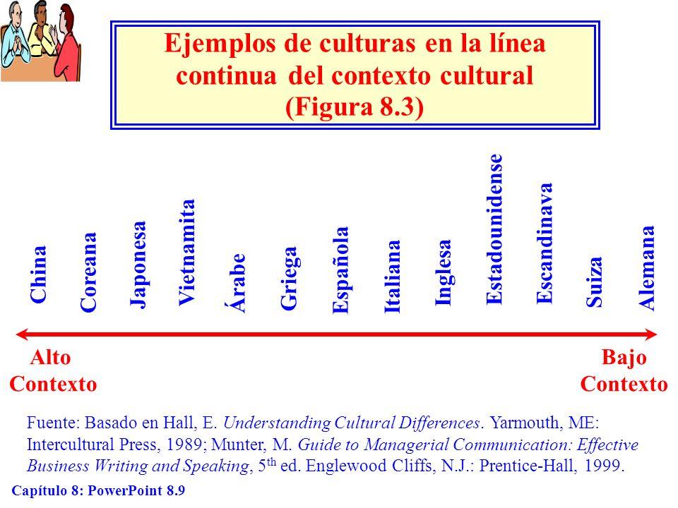 Ejemplos de culturas en la línea continua del contexto cultural (Figura 8.3)