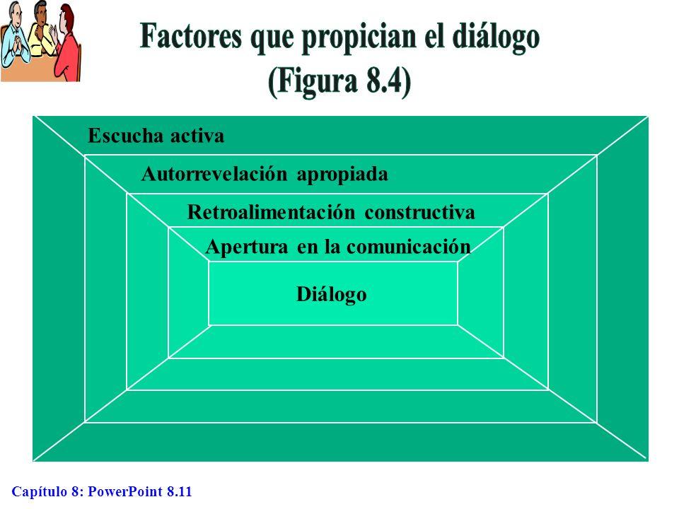 Factores que propician el diálogo