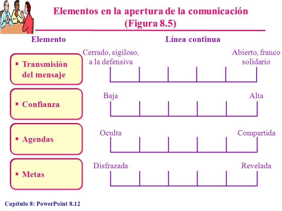 Elementos en la apertura de la comunicación (Figura 8.5)