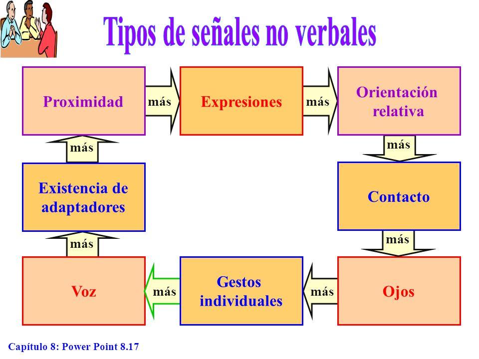 Tipos de señales no verbales Existencia de adaptadores
