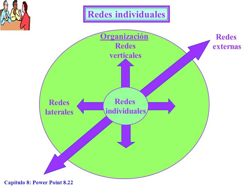 Redes individuales Organización Redes externas Redes verticales