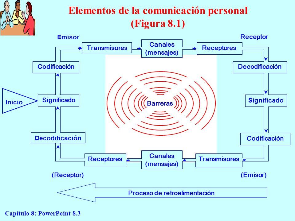 Elementos de la comunicación personal