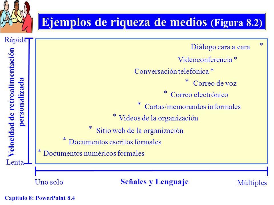 Ejemplos de riqueza de medios (Figura 8.2)