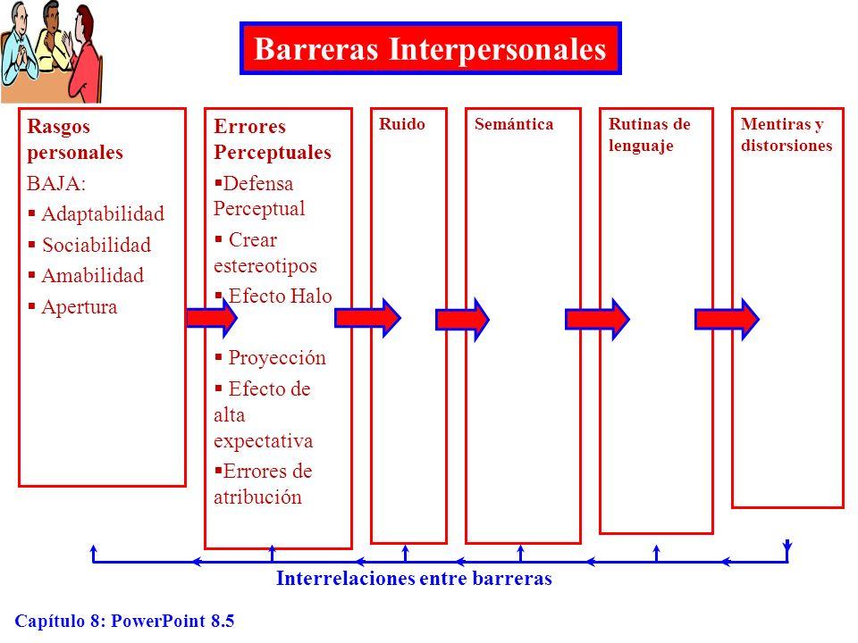 Barreras Interpersonales Interrelaciones entre barreras