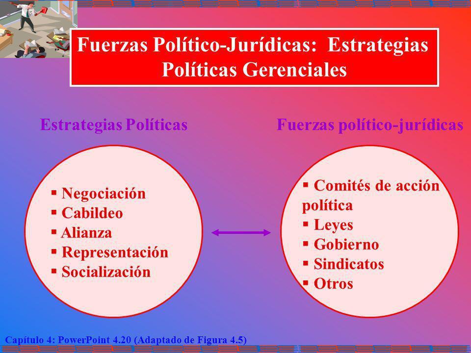 Fuerzas Político-Jurídicas: Estrategias Políticas Gerenciales