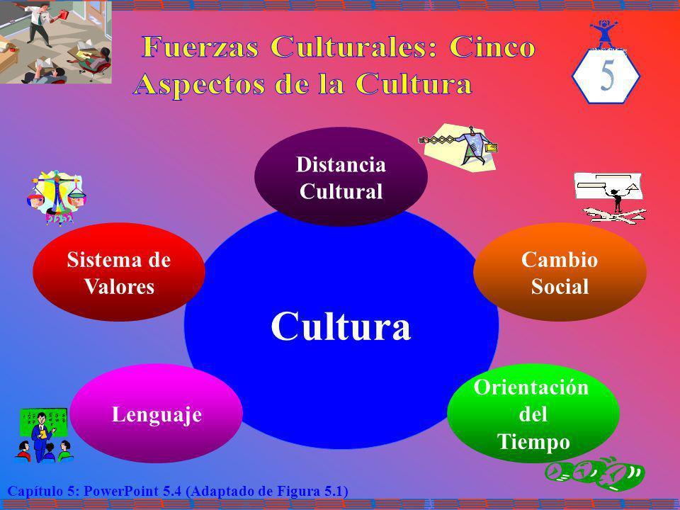 Cultura Fuerzas Culturales: Cinco Aspectos de la Cultura Distancia