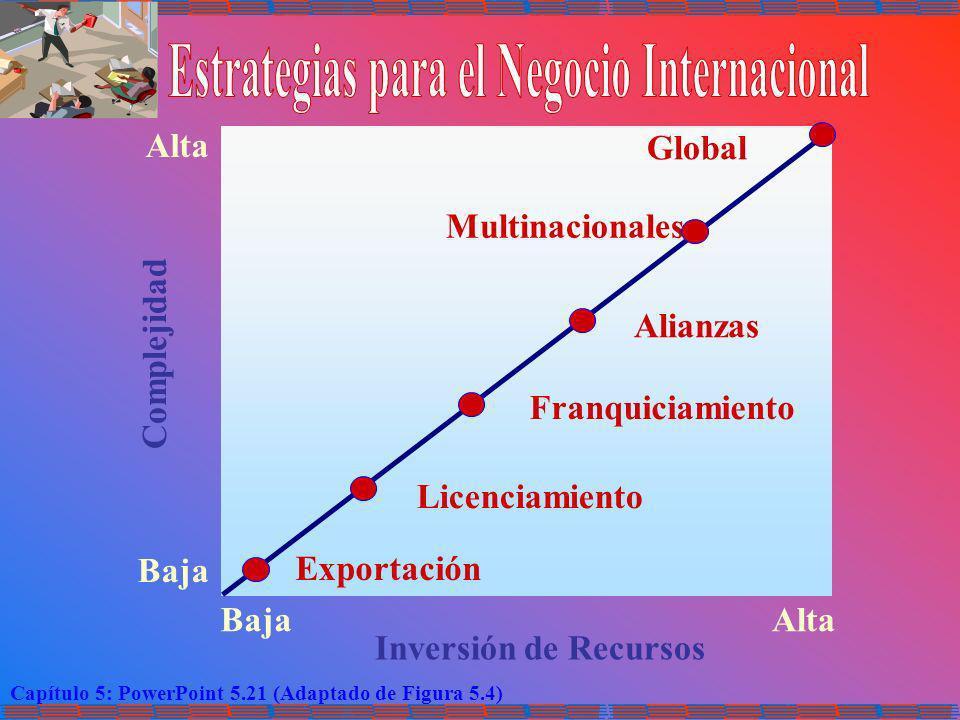 Estrategias para el Negocio Internacional