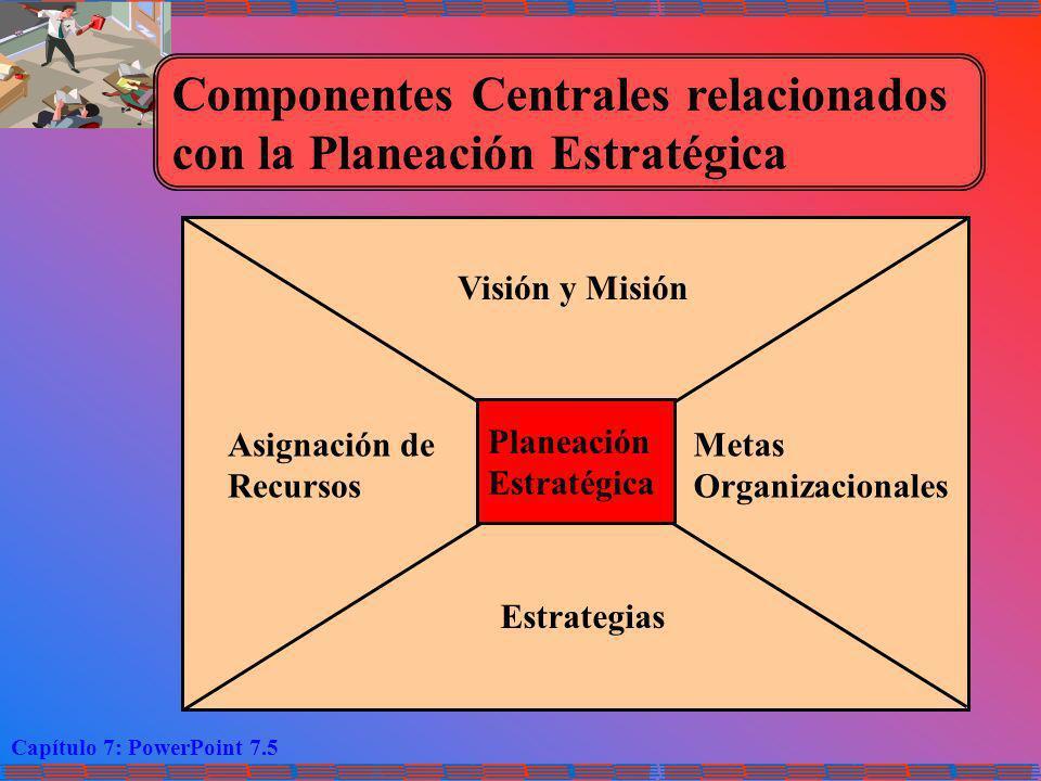 Componentes Centrales relacionados con la Planeación Estratégica