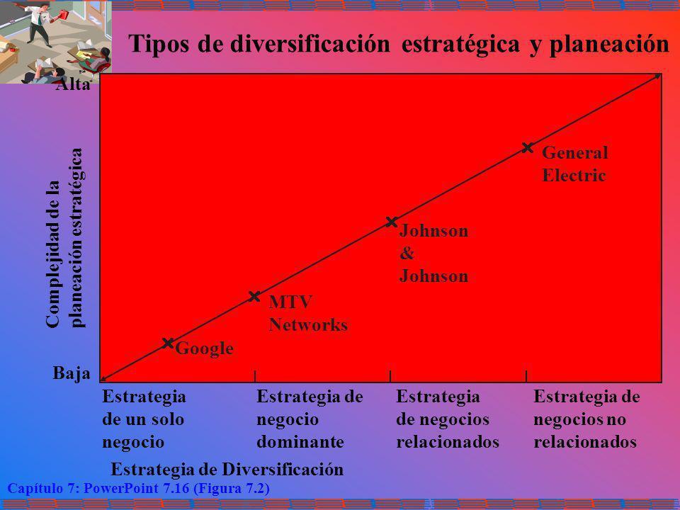 Tipos de diversificación estratégica y planeación
