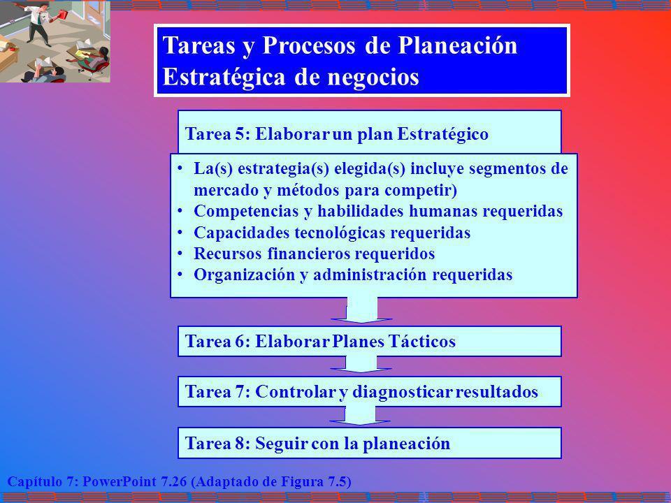 Tareas y Procesos de Planeación Estratégica de negocios