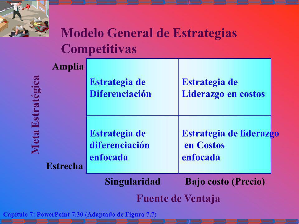 Modelo General de Estrategias Competitivas