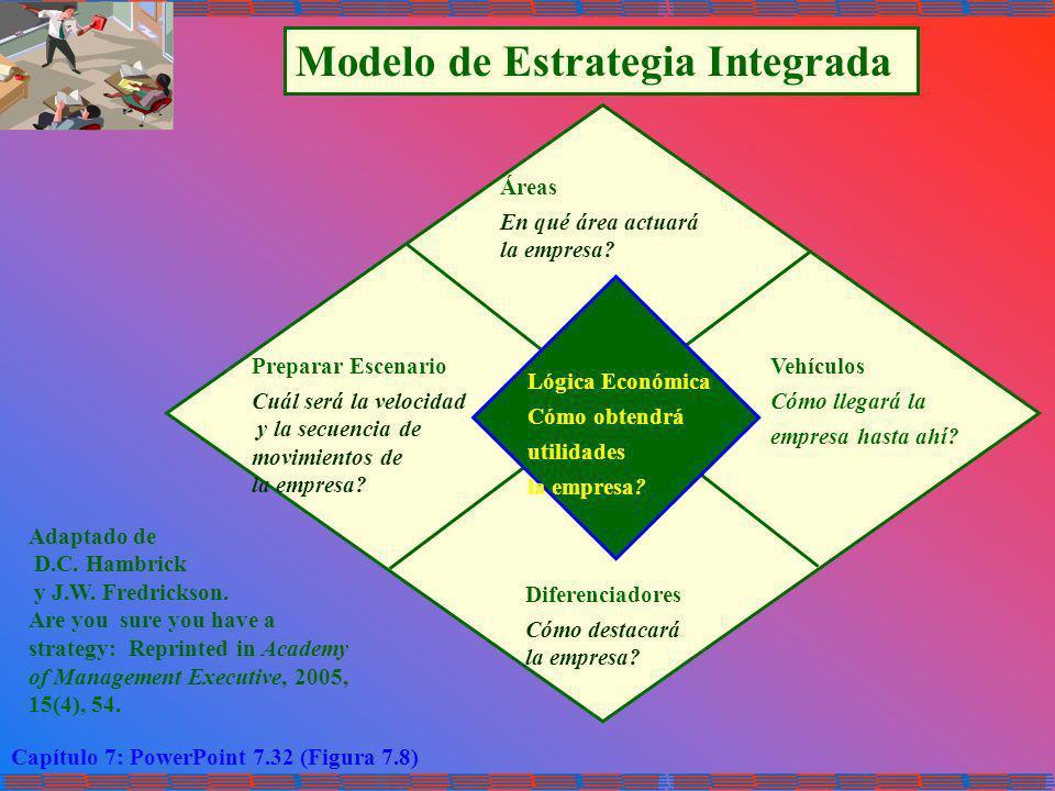 Modelo de Estrategia Integrada