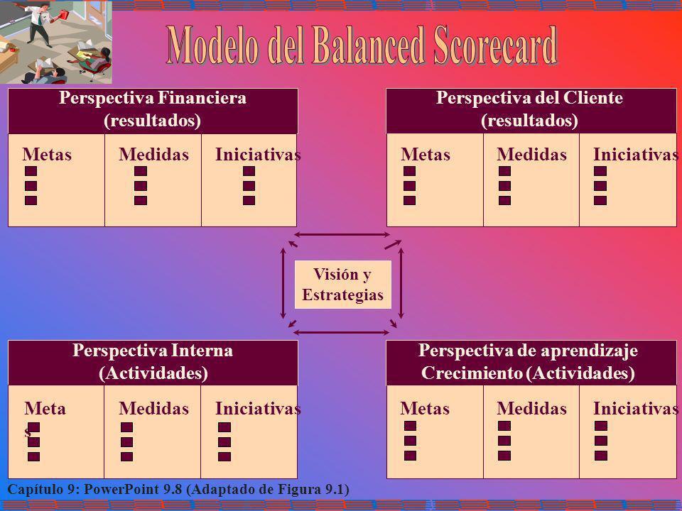 Modelo del Balanced Scorecard