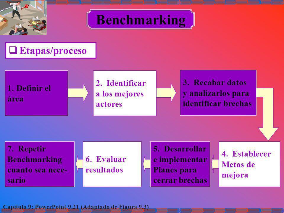 Benchmarking Etapas/proceso Definir el área Identificar a los mejores