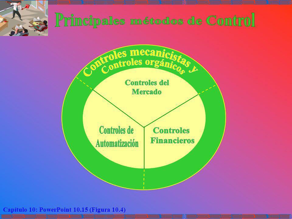Principales métodos de Control Controles mecanicistas y