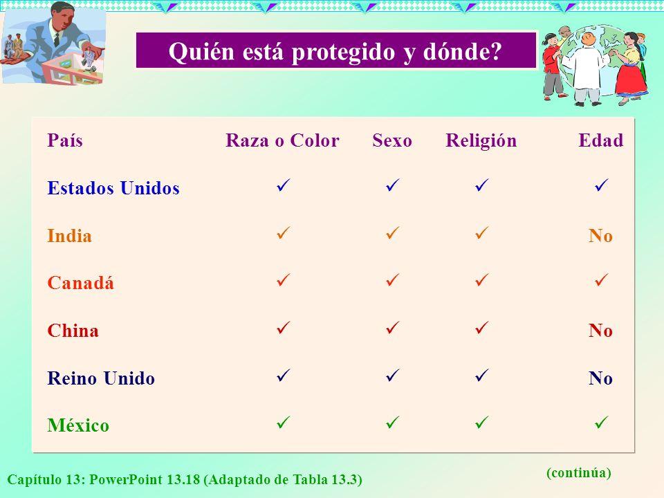 Quién está protegido y dónde