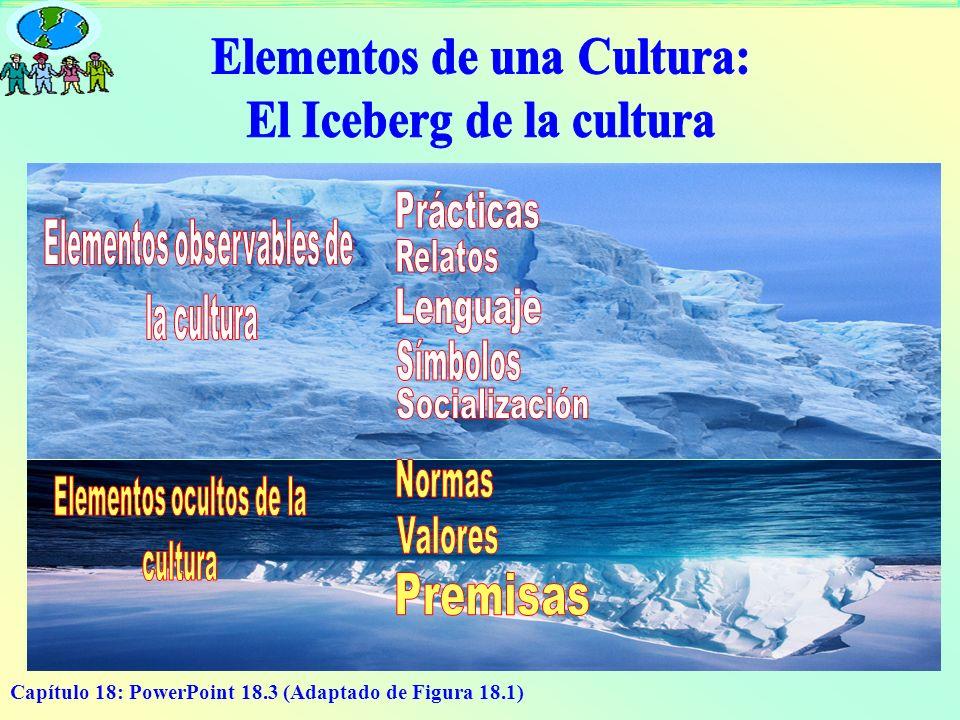 Elementos de una Cultura: El Iceberg de la cultura