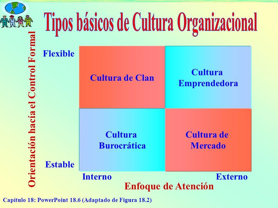 Tipos básicos de Cultura Organizacional