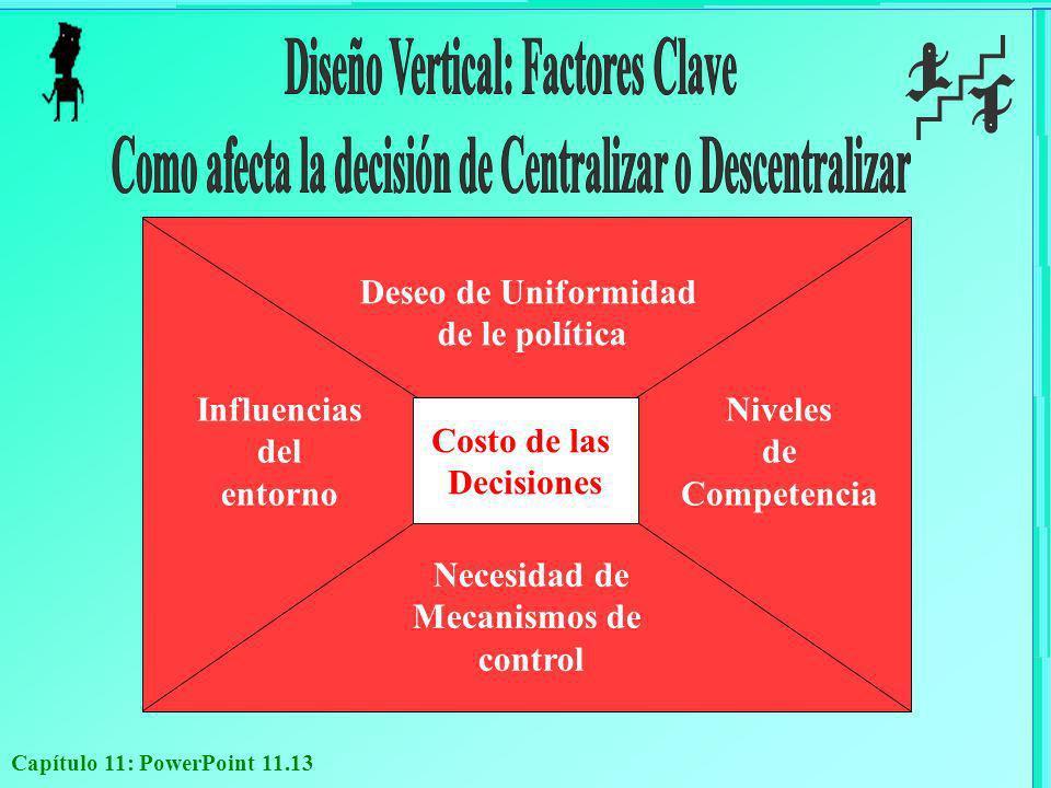 Diseño Vertical: Factores Clave